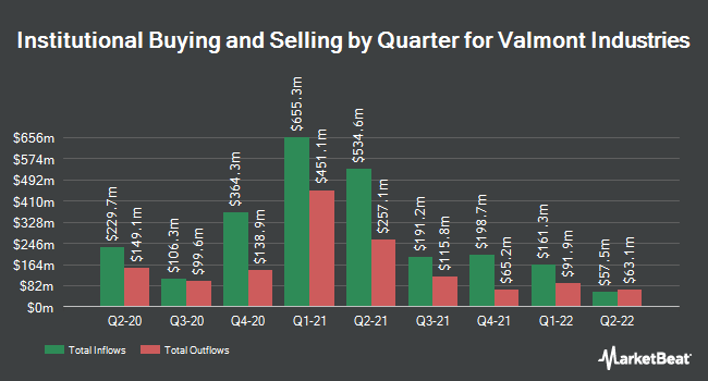 Institutional Ownership by Quarter for Valmont Industries (NYSE:VMI)