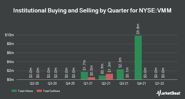 Institutional Ownership by Quarter for Delaware Investments Minnesota Municipal Income Fund II (NYSE:VMM)