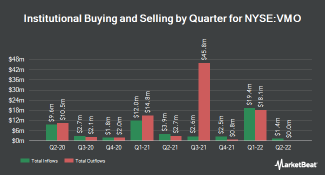 Institutional Ownership by Quarter for Invesco Municipal Opportunity Trust (NYSE:VMO)