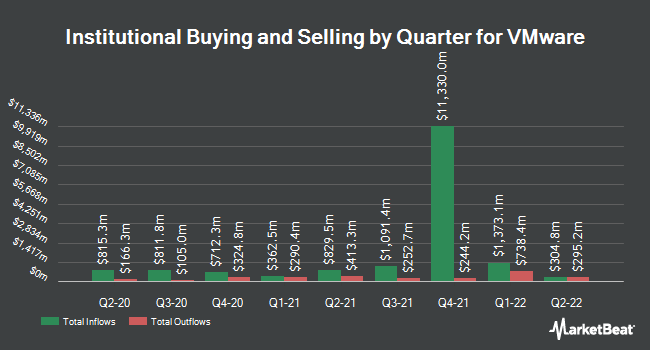 Institutional Ownership by Quarter for VMware (NYSE:VMW)