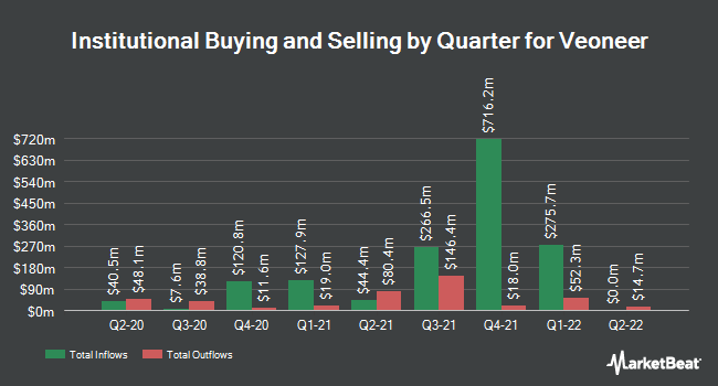 Institutional Ownership by Quarter for Veoneer (NYSE:VNE)