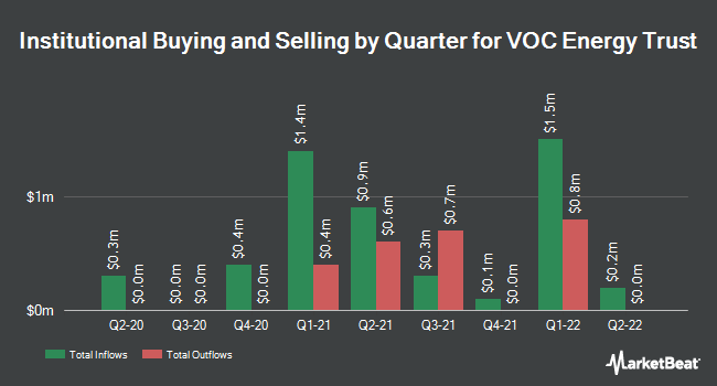 Insider Trading History for VOC Energy Trust (NYSE:VOC)