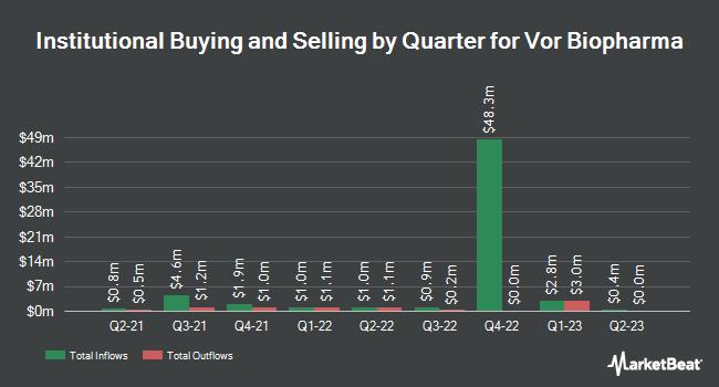 Institutional Ownership by Quarter for Vor Biopharma (NYSE:VOR)