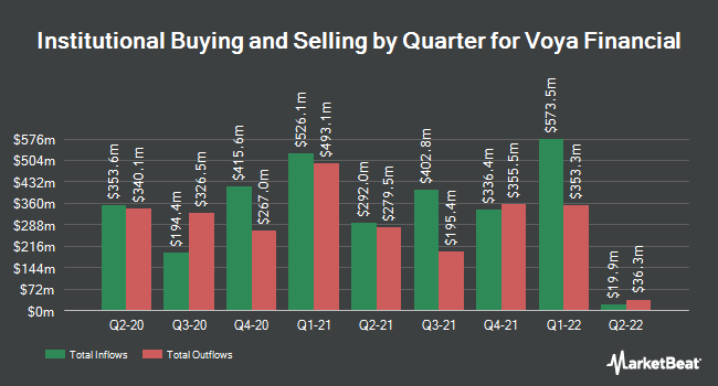 Institutional Ownership by Quarter for Voya Financial (NYSE:VOYA)