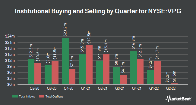 Institutional Ownership by Quarter for Vishay Precision Group (NYSE:VPG)