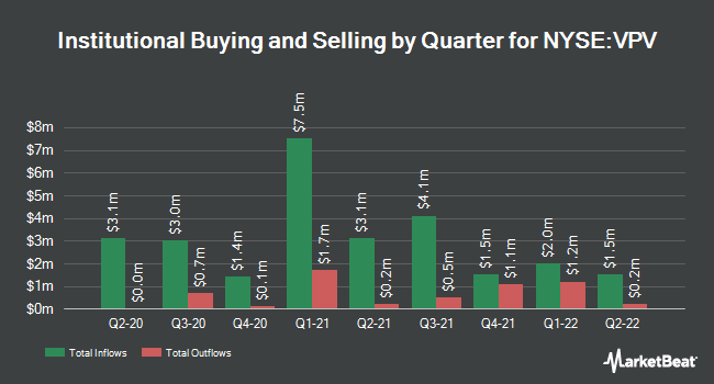 Institutional Ownership by Quarter for Invesco Pennsylvania Value Mncpl Incm Tr (NYSE:VPV)