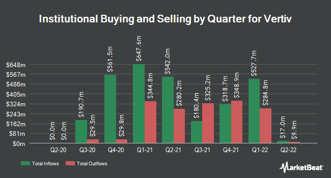 Institutional Ownership by Quarter for Vertiv (NYSE:VRT)