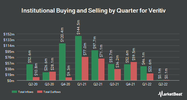 Institutional Ownership by Quarter for Veritiv (NYSE:VRTV)