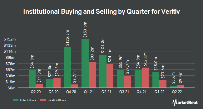 Institutional Ownership by Quarter for Veritiv Corp (NYSE:VRTV)
