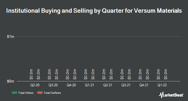 Institutional Ownership by Quarter for Versum Materials (NYSE:VSM)