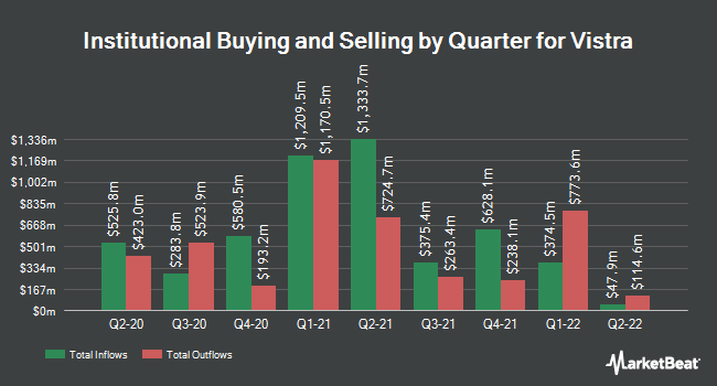 Institutional Ownership by Quarter for Vistra (NYSE:VST)