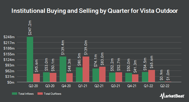 Institutional Ownership by Quarter for Vista Outdoor (NYSE:VSTO)