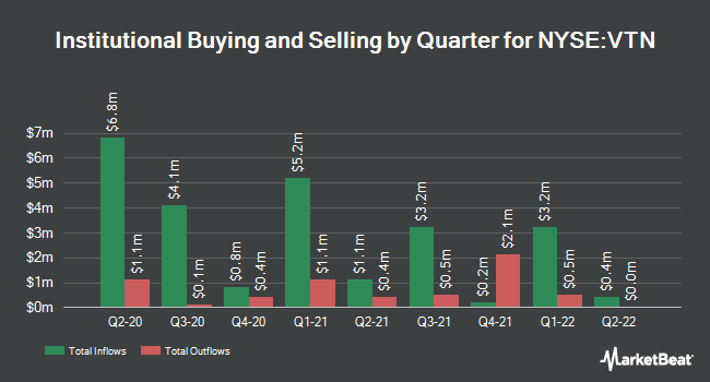 Institutional Ownership by Quarter for Invesco Van Kmpn Trst for Inv Gr NY Mcps (NYSE:VTN)