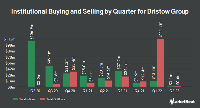 Institutional Ownership by Quarter for Bristow Group (NYSE:VTOL)