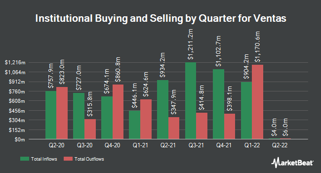 Institutional Ownership by Quarter for Ventas (NYSE:VTR)