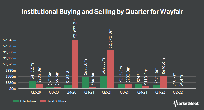 Institutional Ownership by Quarter for Wayfair (NYSE:W)
