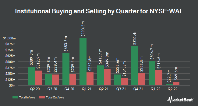 Institutional Ownership by Quarter for Western Alliance Bancorporation (NYSE:WAL)