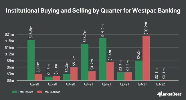 Institutional Quarterly Quarter for Westpac Banking (NYSE: WBK)