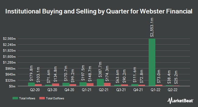 Institutional Ownership by Quarter for Webster Financial Corporation (NYSE:WBS)