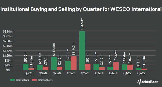 Institutional Ownership by Quarter for WESCO International (NYSE:WCC)