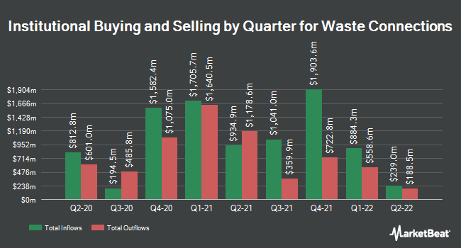 Institutional Ownership by Quarter for Waste Connections (NYSE:WCN)
