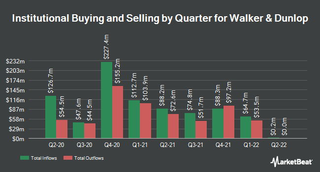 Institutional Ownership by Quarter for Walker & Dunlop (NYSE:WD)