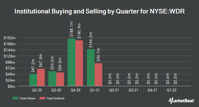 Institutional Ownership by Quarter for Waddell & Reed Financial (NYSE:WDR)