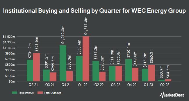 Insider Trading History for WEC Energy Group (NYSE:WEC)