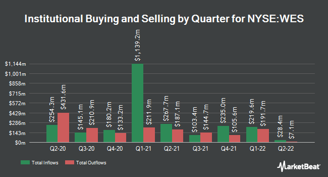 Institutional Ownership by Quarter for Western Gas Partners, LP (NYSE:WES)