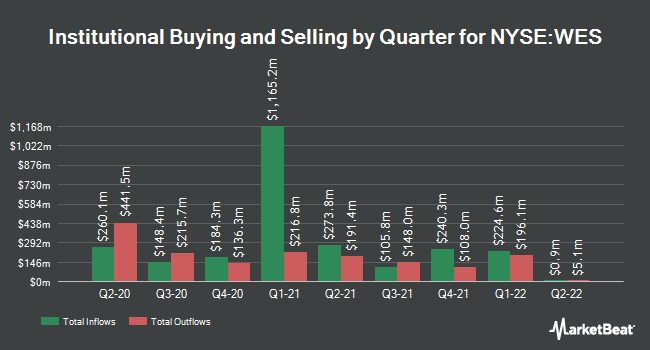 Institutional Ownership by Quarter for Western Midstream Partners (NYSE:WES)
