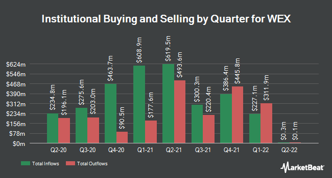 Institutional Ownership by Quarter for WEX (NYSE:WEX)