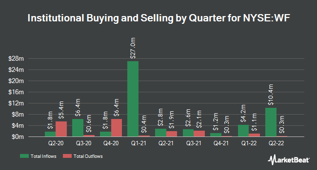 Institutional Ownership by Quarter for Woori Financial Group (NYSE:WF)