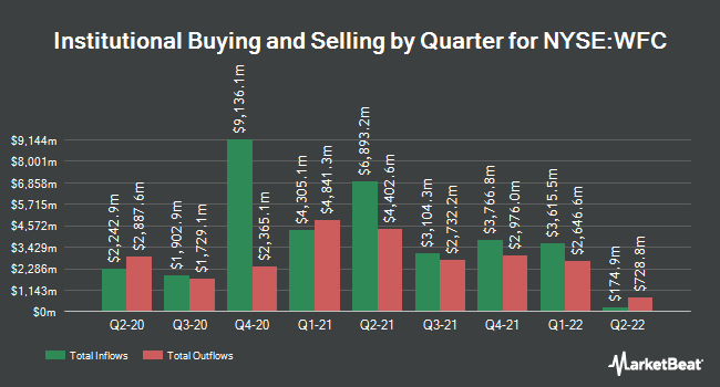 Institutional Ownership by Quarter for Wells Fargo & Co (NYSE:WFC)