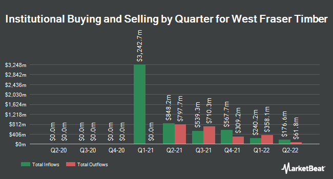 Institutional Ownership by Quarter for West Fraser Timber (NYSE:WFG)