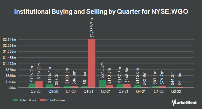Institutional Ownership by Quarter for Winnebago Industries (NYSE:WGO)