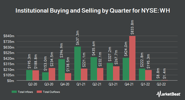 Institutional Ownership by Quarter for Wyndham Hotels & Resorts (NYSE:WH)