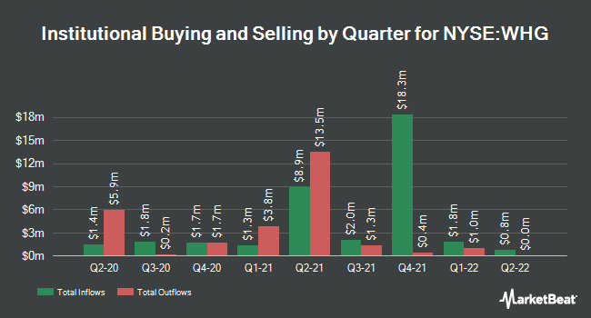 Institutional Ownership by Quarter for Westwood Holdings Group (NYSE:WHG)