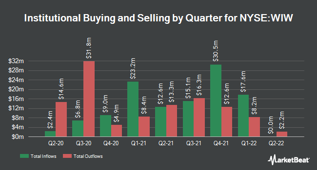Institutional Ownership by Quarter for Western Asst Inflatn Lkd Opts & Inc Fd (NYSE:WIW)