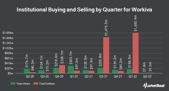 Institutional Ownership by Quarter for Workiva (NYSE:WK)