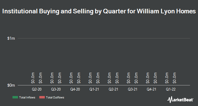 Institutional Ownership by Quarter for Lyon William Homes (NYSE:WLH)