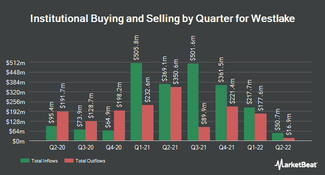 Institutional Ownership by Quarter for Westlake Chemical Corporation (NYSE:WLK)