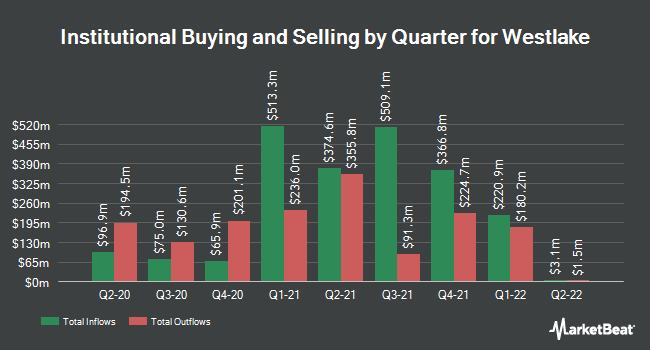 Institutional Ownership by Quarter for Westlake Chemical (NYSE:WLK)
