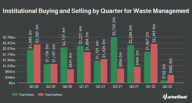 Institutional Ownership by Quarter for Waste Management (NYSE:WM)