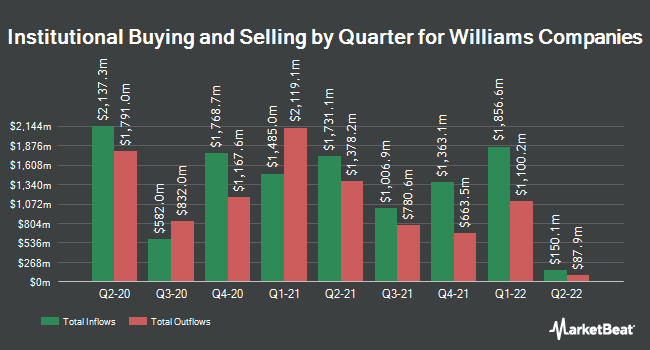 Institutional Ownership by Quarter for Williams Companies, Inc. (The) (NYSE:WMB)