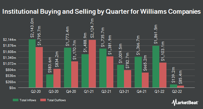 Institutional Ownership by Quarter for The Williams Companies (NYSE:WMB)
