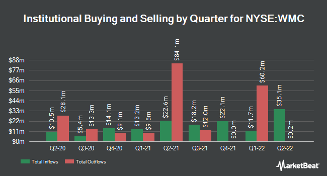 Institutional Ownership by Quarter for Western Asset Mortgage Capital (NYSE:WMC)