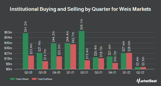 Institutional Ownership by Quarter for Weis Markets (NYSE:WMK)