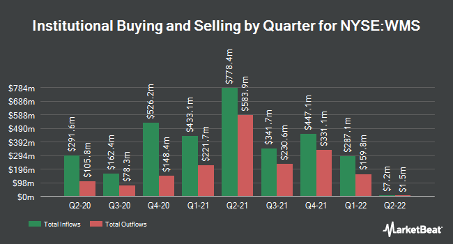 Institutional Ownership by Quarter for Advanced Drainage Systems (NYSE:WMS)