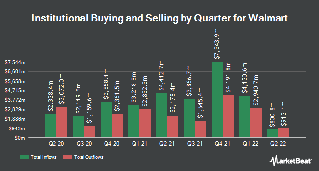 Institutional Ownership by Quarter for Wal-Mart Stores (NYSE:WMT)