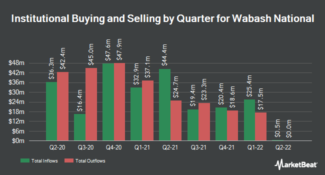 Institutional Ownership by Quarter for Wabash National Corporation (NYSE:WNC)